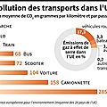 transport pollution