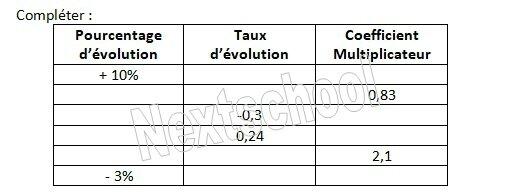 premiere evolution pourcentage taux coef multiplicateur 1 4