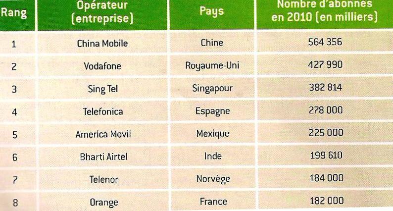 tableau produit mondialisé - principaux opérateurs téléphonie mobile