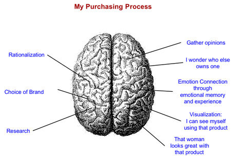 marketing_process