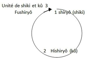 Zazenshin cercle