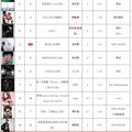 呸 play, 24th week: jolin ranks #11 on 5music!