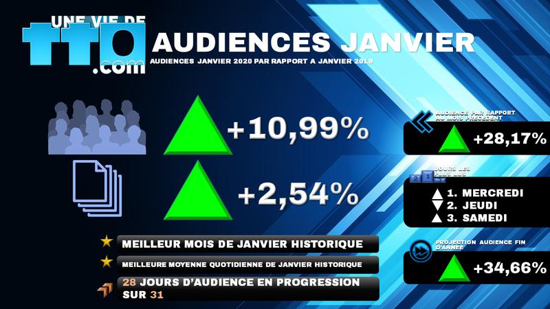 AUDIENCES JANVIER 2020