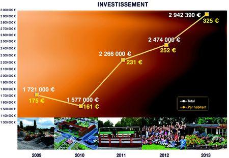 CM BP 2013 graphique investissement