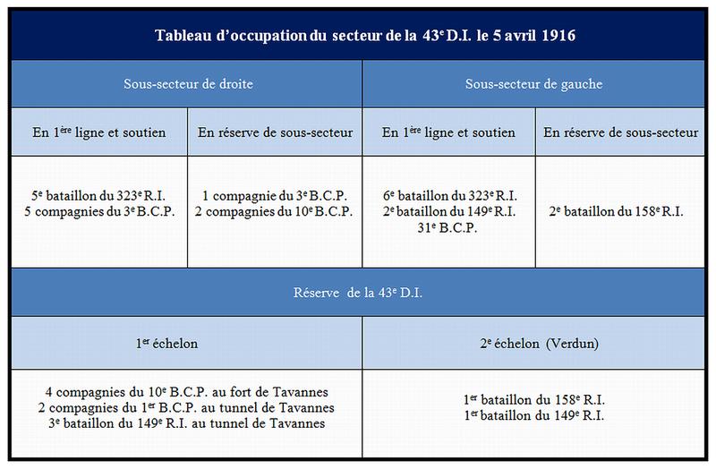 Tableau_occupation_du_secteur_de_la_43e_D