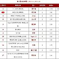 Jolin ranks #12 for her 17th week on 5music!