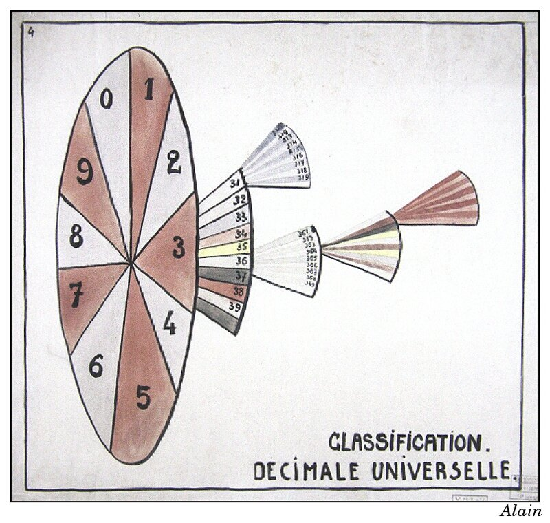 principe de la classification décimale universelle
