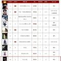 呸 play, 7th week: jolin ranks #10 on 5music and #11 on g-music!