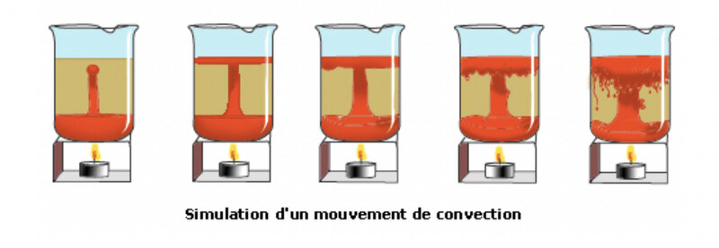 photo mouvement de convection