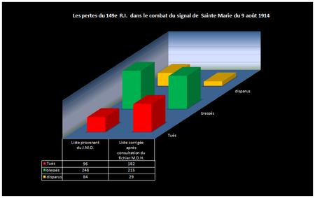 Tableau_general_des_pertes_du_149e_R