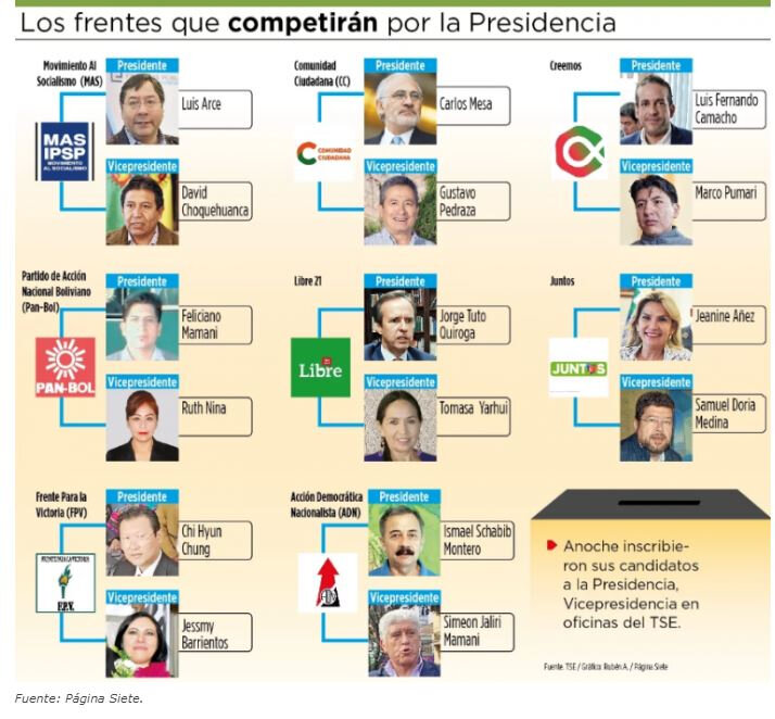 Bolivie candidats