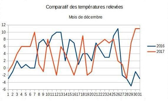 12_Tableau comparatif décembre