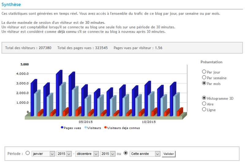 statistiques-mois