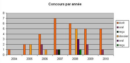 concours_annee