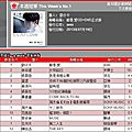 Muse: jolin ranks #11 on g-music and #14 on 5music!