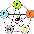 Analyse formelle des énergies à la naissance