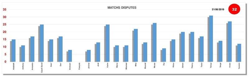 matchs disputés 21-06-2019