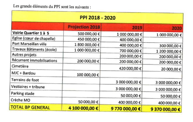 art budgets 2019 2020