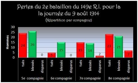 Perte_du_2e_bataillon_le_9_aout_1914