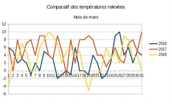 03_Tableau comparatif mars