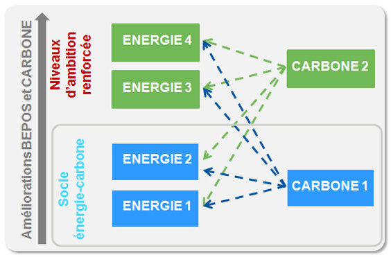 combinaisons-possibles-du-label-energie-carbone