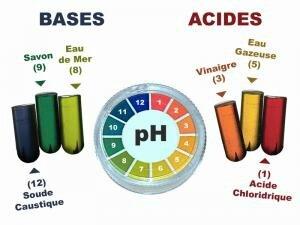 acide-base