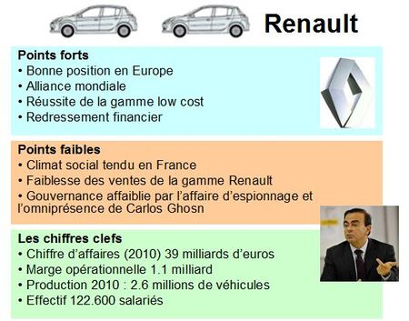 Renault_carlos_ghosn_points_forts_faibles_Nissan_Dacia_strat_gie